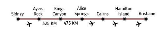 Ruta - Paquete Viaje de Novios