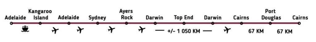 ruta Australia en familia