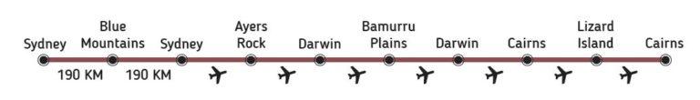 ruta de viaje paquete Australia de lujo